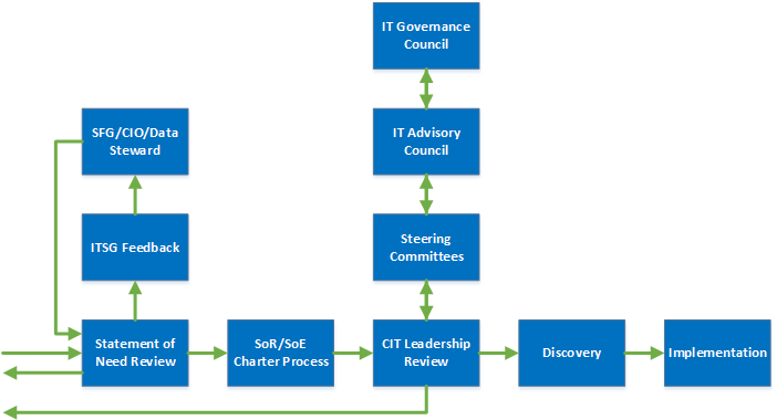 Illustration of IT governance workflow
