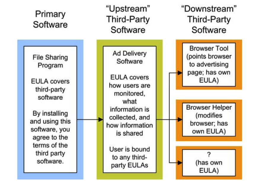 Identify Risky End User License Agreements Eulas Itcornell