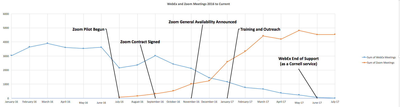 WebEx to Zoom Transition Chart